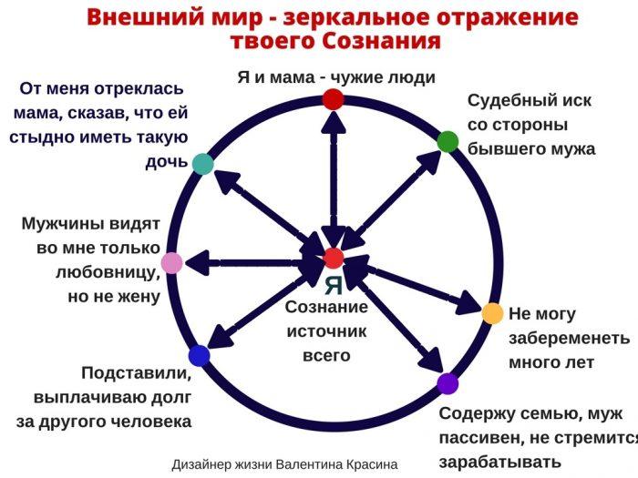 Дизайнер жизни Валентина Красина Мир зеркало